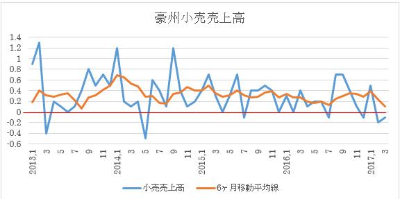 豪州小売売上高(3月迄、青:前月比伸び、オレンジ:6ヶ月移動平均、赤:ゼロ)