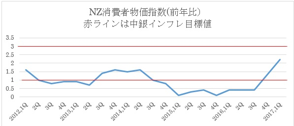 NZ政策金利予想