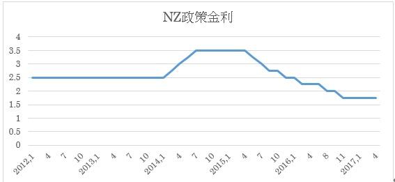 NZ政策金利推移(2017年4月末までのオフィシャルキャッシュレート)