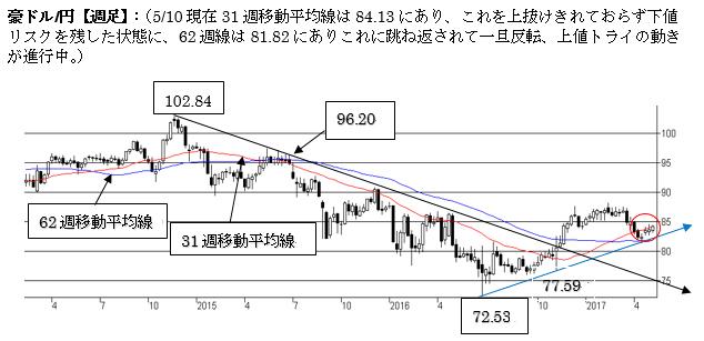 A$円、上値余地を探る動きが継続中(17年5月第二週)