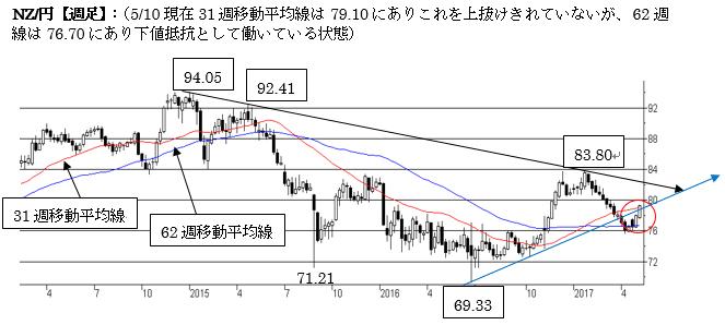 短期はNZ強気を維持。79〜80円に壁(17年5月第二週)