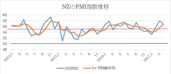 4月NZ・PMI指数(企業景況感指数)(5/12)