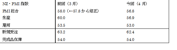 (1)項目