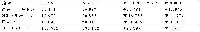 主要通貨ポジション(単位:枚) (2017年5月9日現在の数値)