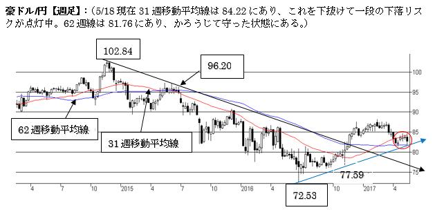 豪ドル/円、短期トレンドはやや弱気。中期トレンドも弱気。