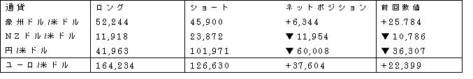 主要通貨ポジション(単位:枚) (2017年5月16日現在の数値)