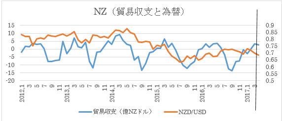 ニュージーランドドル4月貿易収支予想(5/23)