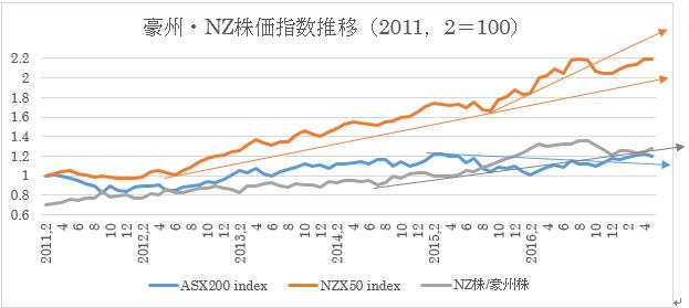 (1)オーストラリア株価指数とニュージーランド株価指数推移(5/23)
