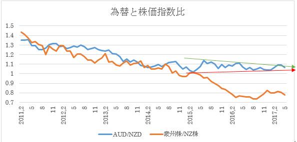 (2)豪ドル/NZドル為替推移(青)と2国間株価指数比(オレンジ)
