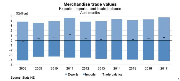 ニュージーランド4月貿易収支結果(17年5月24日)