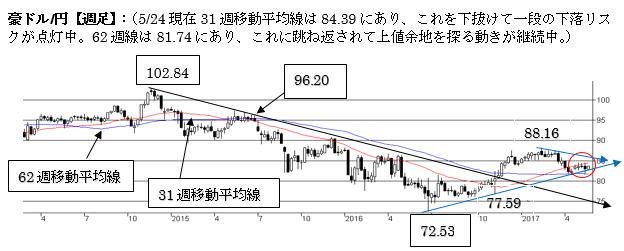 豪ドル/円、上値余地を探る動き。下値リスクを残した状態。中期トレンドは弱気。