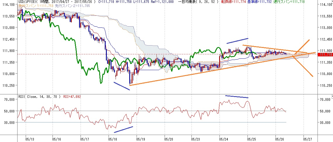 ドル円見通しFOMC後の反応鈍く、材料待ち(5/26)