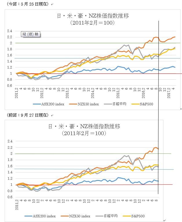 4ヶ国株価比較(日・米・豪・NZ)