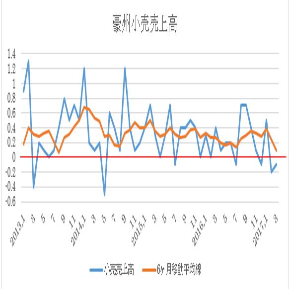 オーストラリア4月小売売上高予想(17/5/31)