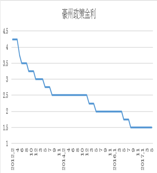 オーストラリア政策金利予想(17/06/02)