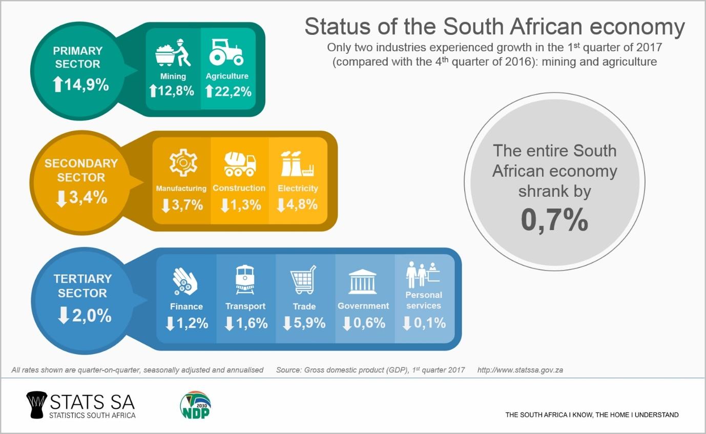 南アフリカ 「リセッション入り」でランド急落
