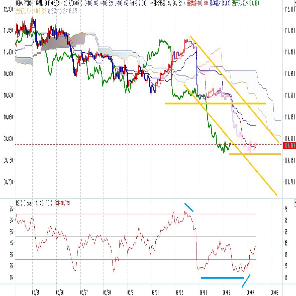 ドル円見通し5月安値割れで小勢2段下げの動き(6/7)