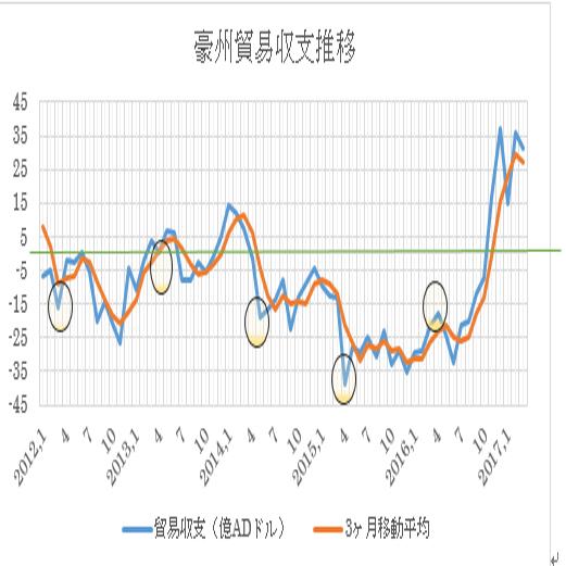 オーストラリアの4月貿易収支予想(17/06/07)