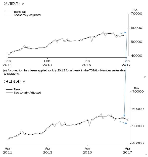 オーストラリアの4月住宅ローン貸出の結果(6/9)
