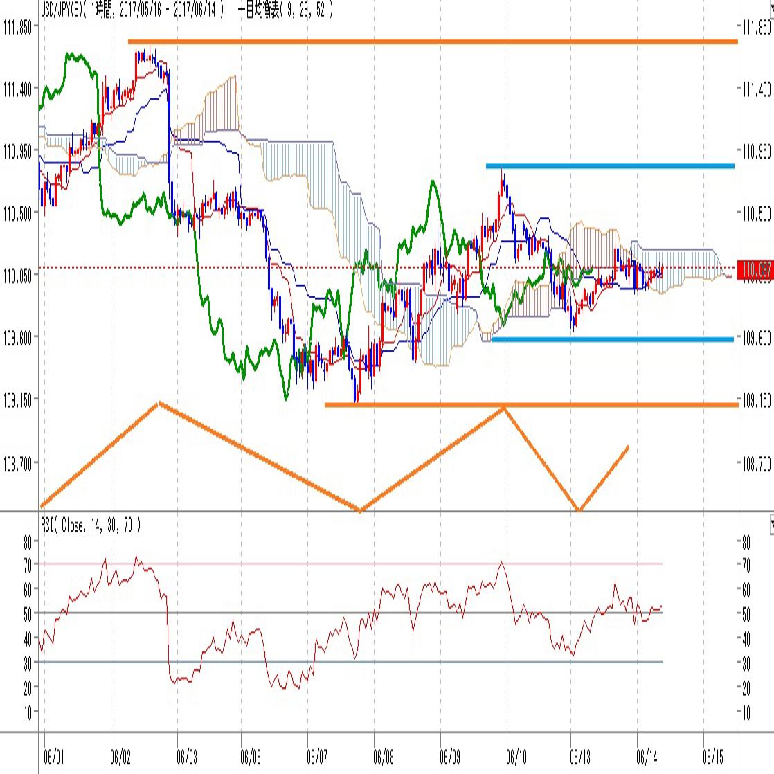 ドル円見通しFOMC次第では108円台突入か(6/14)