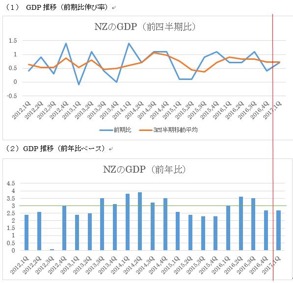 ニュージーランドの第1四半期GDP予想(17年6月14日)