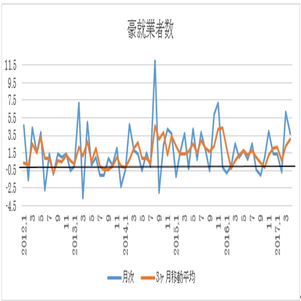 オーストラリア 5月失業率予想(17/6/14)