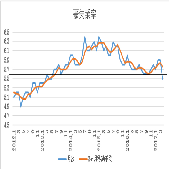 オーストラリア 5月失業率結果(17/06/15)
