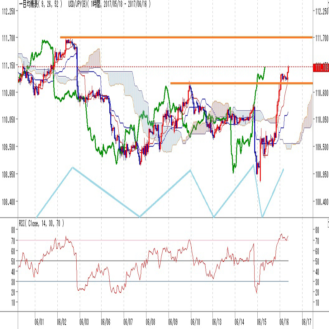 ドル円見通しFOMC前の急落を解消買い優勢(6/16)