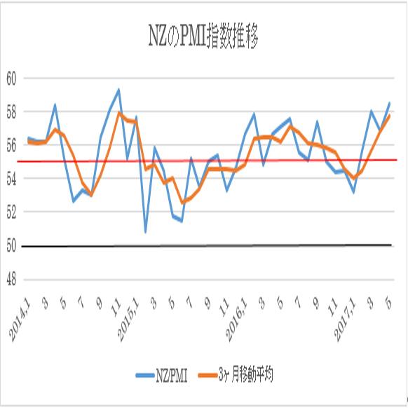 5月ニュージーランド・PMI指数(企業景況感指数)