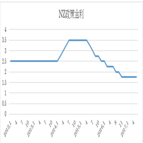 ニュージーランド中銀の金融政策結果(17/6/22開催)