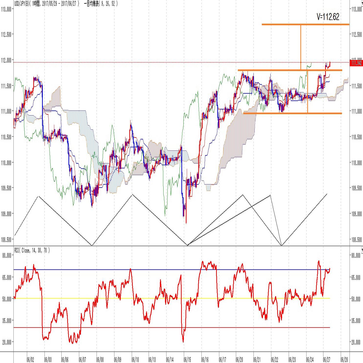 ドル円見通し6/20高値を超え上昇指向を継続(6/27)