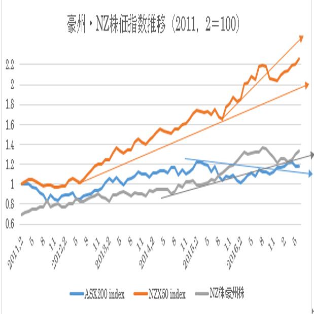 過去6年間の豪州株式・NZ株式及び為替の動き15