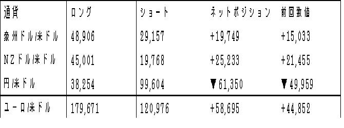 主要通貨ポジション(単位:枚) (2017年6月27日現在の数値)