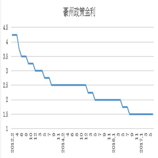 オーストラリア政策金利予想(17/7/3)