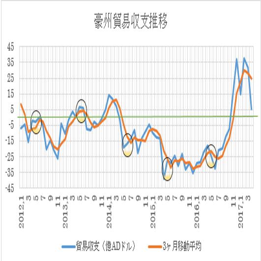 オーストラリア5月貿易収支予想(2017/7/5)