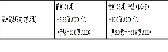 オーストラリアの5月貿易収支(日本時間2017年7月6日朝10時30分発表予定)
