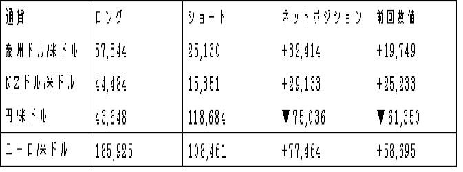 主要通貨ポジション(単位:枚)(2017年7月03日現在の数値)