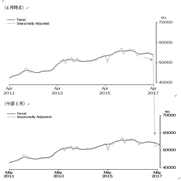 オーストラリアの5月住宅ローン貸出の結果(17/7/11)