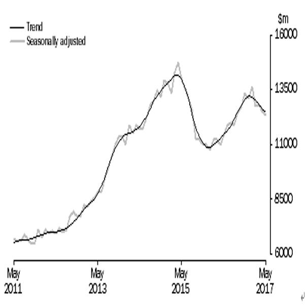 オーストラリアの5月住宅ローン貸出の結果 2枚目の画像