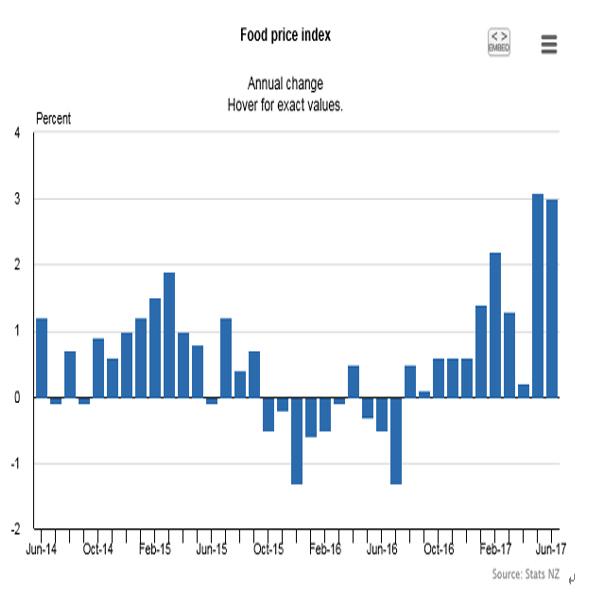 ニュージーランド6月食品価格指数(17/7/13)