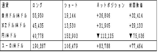 主要通貨ポジション(単位:枚)(2017年7月11日現在の数値)
