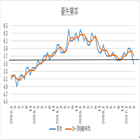 オーストラリア 6月失業率予想(17/7/19)