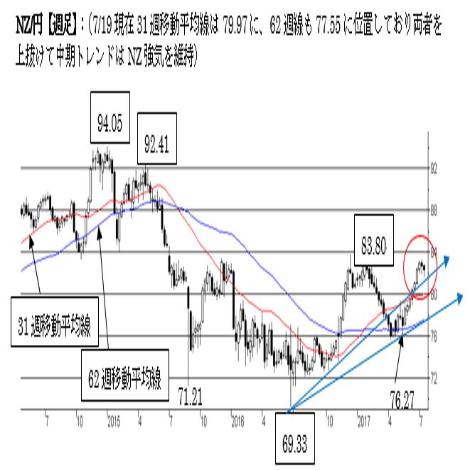 NZ/円、短・中期トレンドはNZ強気。83〜84ゾーンは長期的な上値抵抗ポイント。
