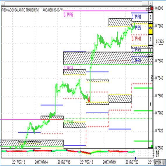 到達確率チャートを利用したトレード手法例 2枚目の画像