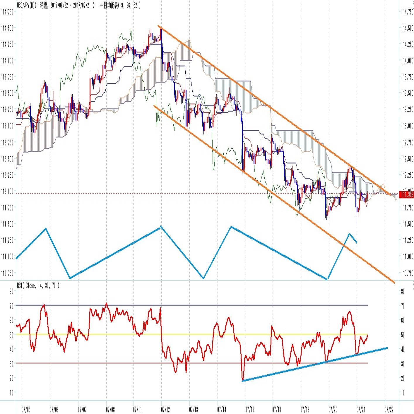 ドル円見通し ECB出口戦略意識でユーロ高(7/21)