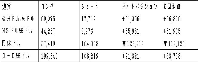 主要通貨ポジション(単位:枚)(2017年7月18日現在の数値)