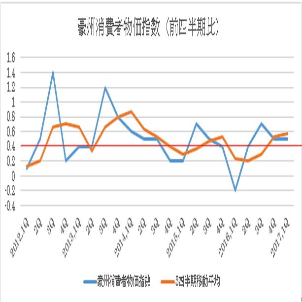 豪州消費者物価指数予想(17/7/25)