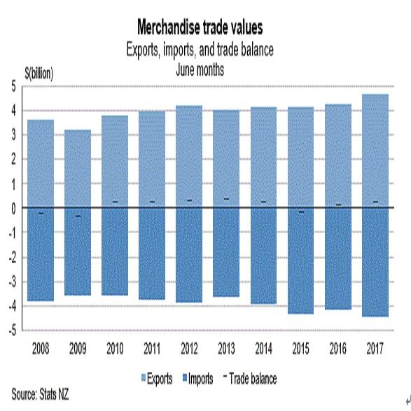NZの貿易収支推移2008年以降各年6月実績値対比(出所:NZ統計局)