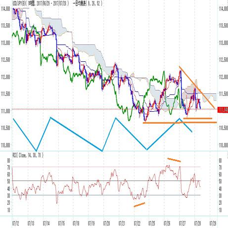ドル円見通し FOMC声明からの下落一服も重い(7/28)