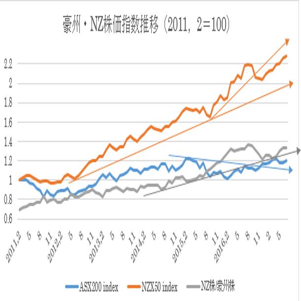 豪州株価指数とNZ株価指数推移(2017年7月27日現在)